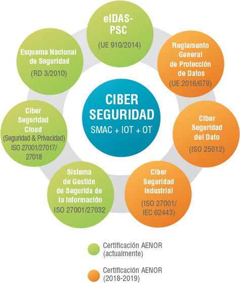 Ecosistema de Ciberseguridad y Privacidad – AENOR