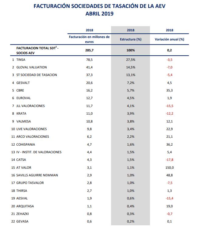 Ranking de las sociedades de tasación de la AEV